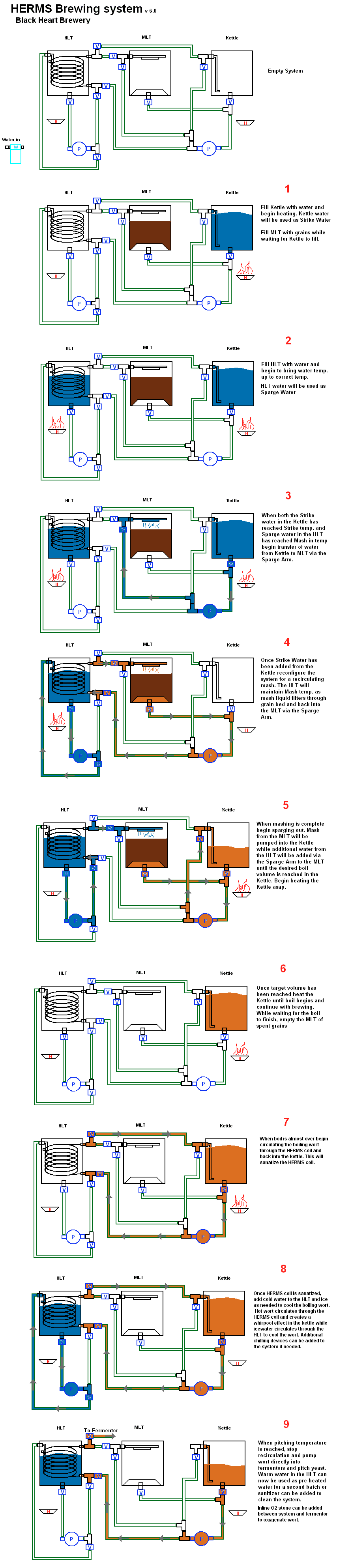 Biology coursework fermentation
